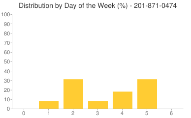 Distribution By Day 201-871-0474